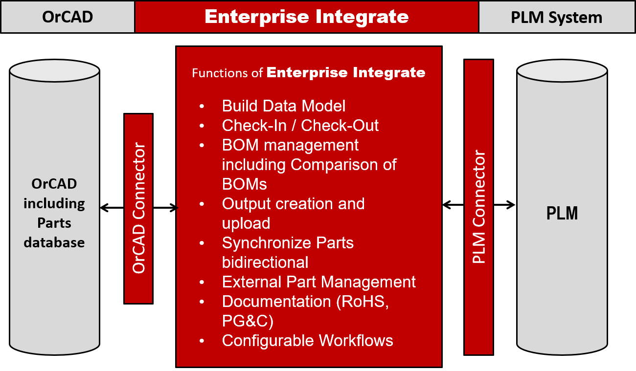 Enterprise Integrate Workflow